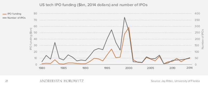 US Tech IPO Funding - firstmacrocapital.com