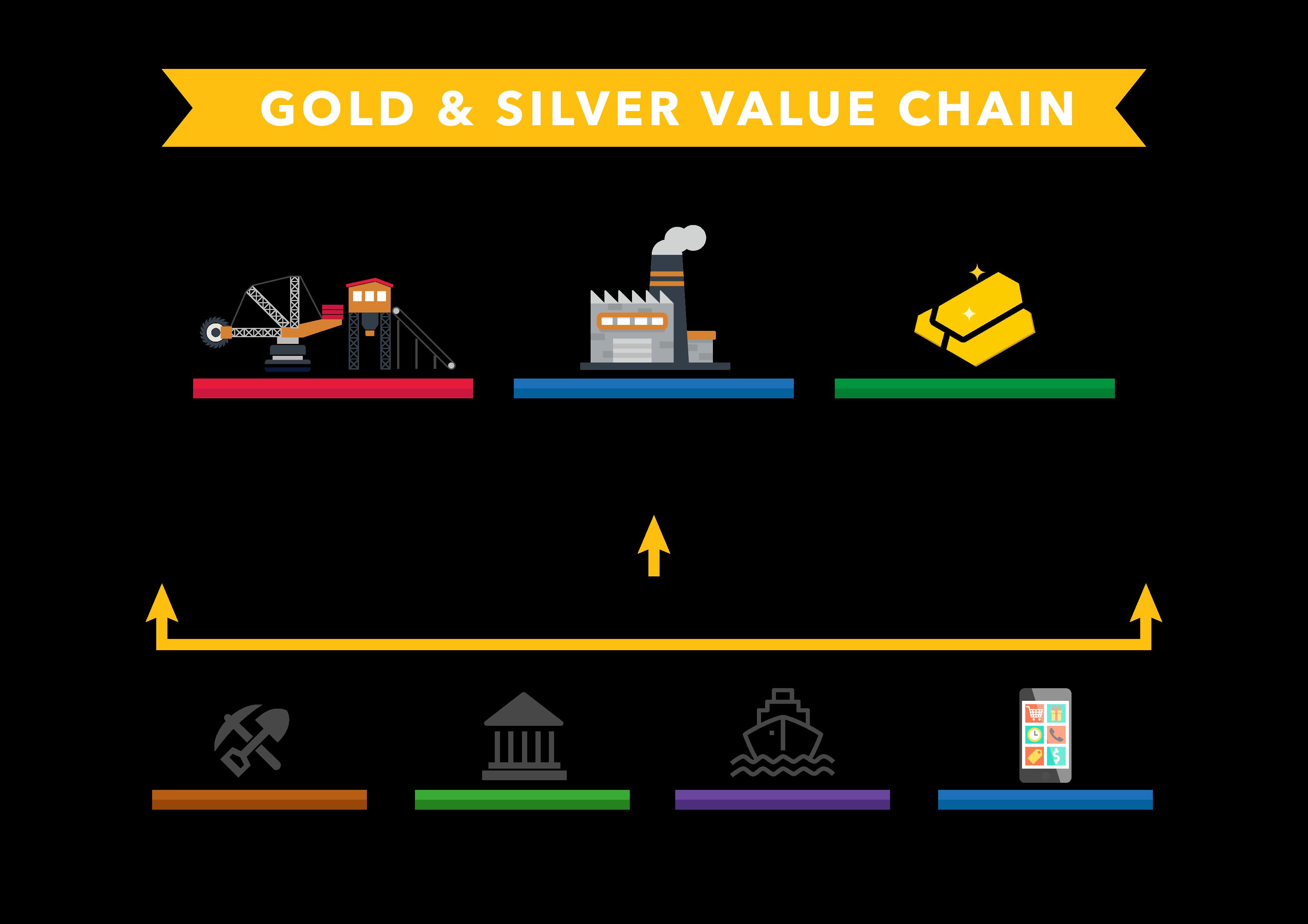 fmc value chain