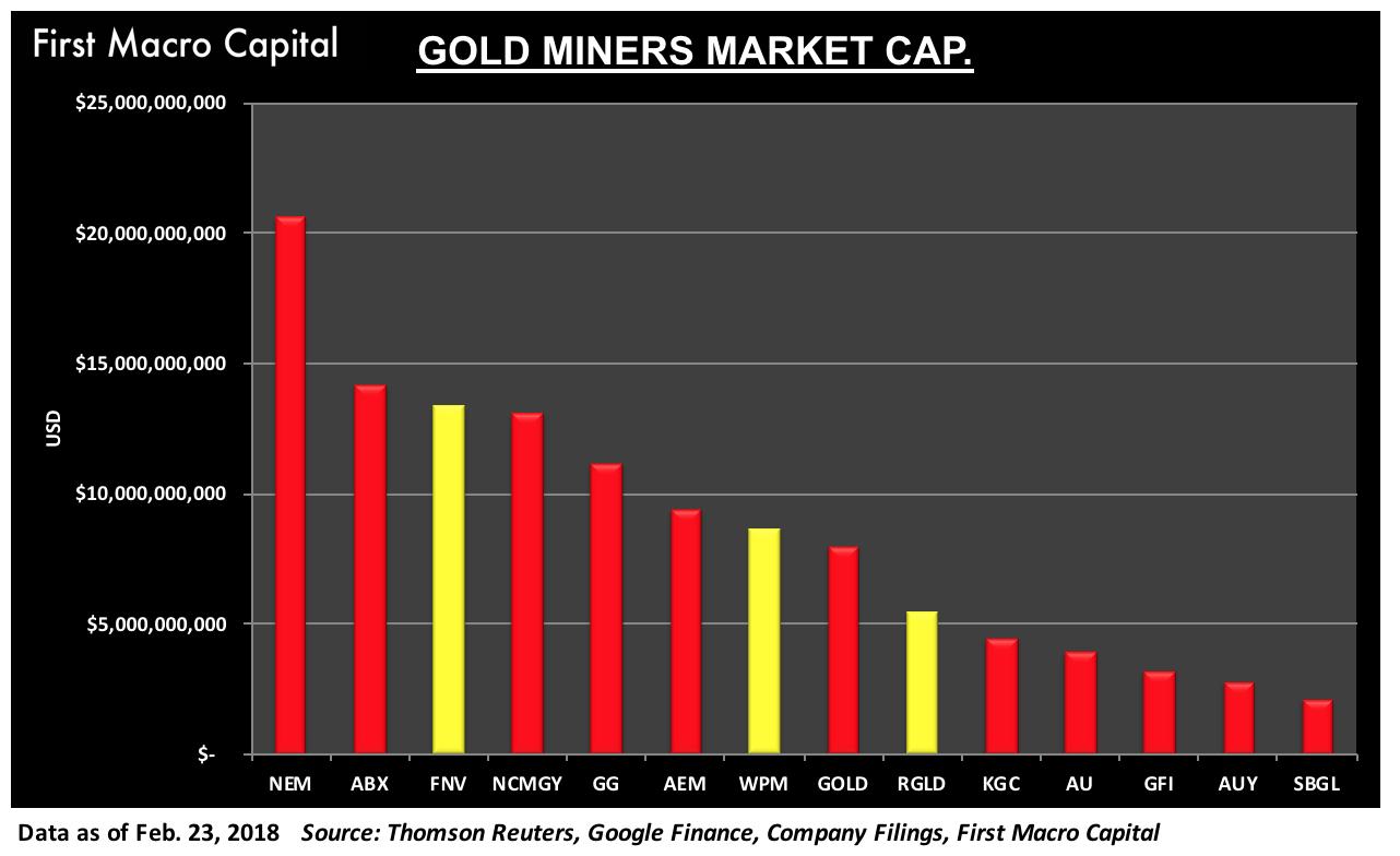 FMC - GOLD MINERS - MARKET CAP