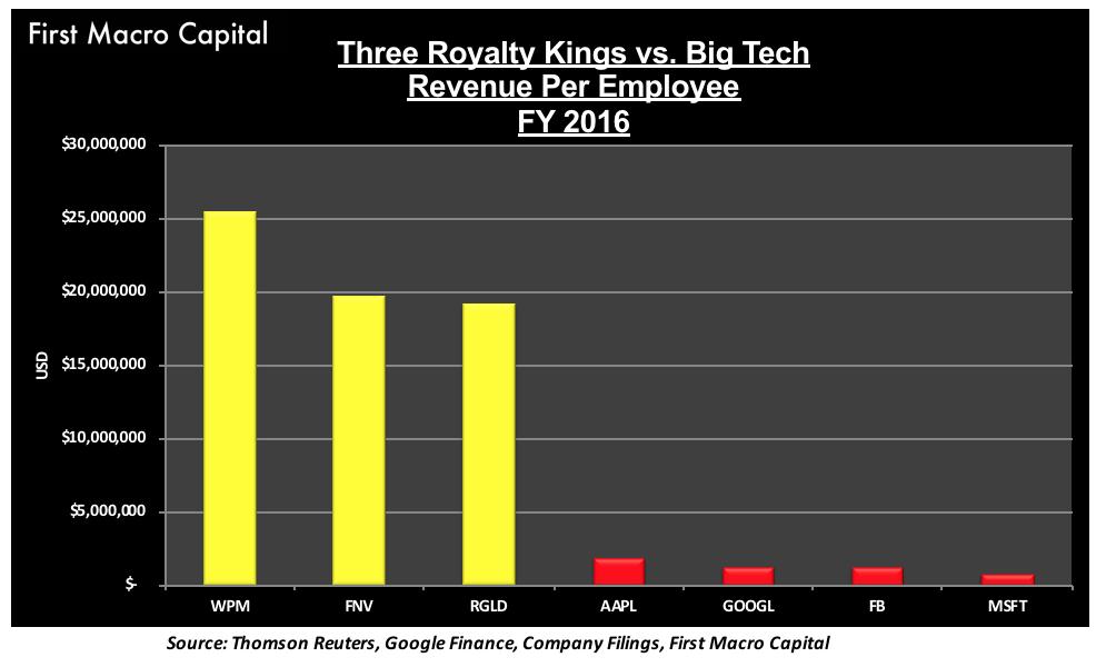 FMC - ROYALTY KINGS VS. BIG TECH