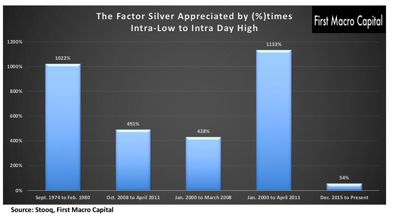 First Macro Capital - Silver Upside
